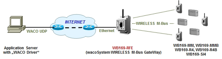 WB169 -RFE-R