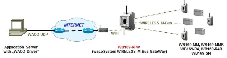 WB169-RFW-R