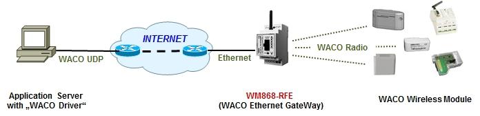 WM868-RFE obr