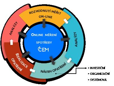 on-line měření spotřeby