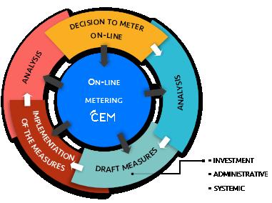 on-line metering