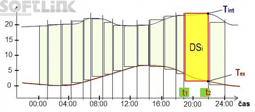 denostupne-graf