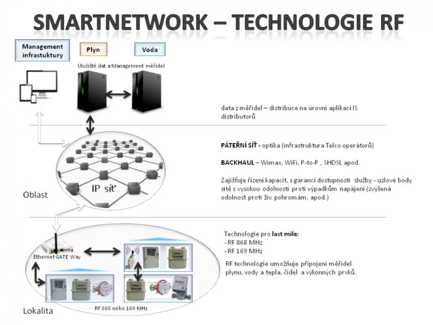smartnetwork