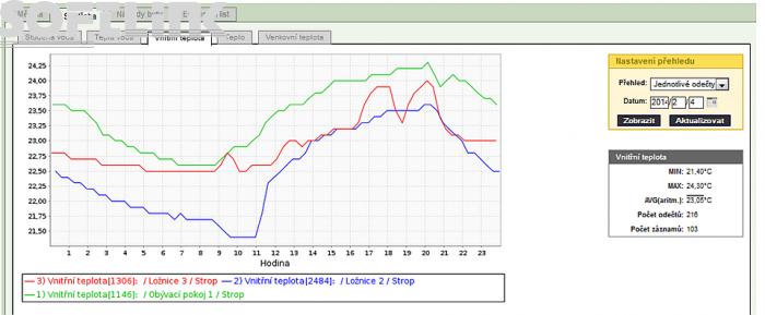 teploty-mistnosti-graf