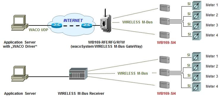 WB169-SI4-B13-IP68 obr