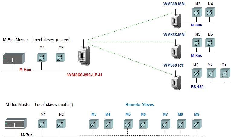 WM868-MS-LP-H obr.
