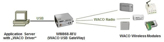 WM868-RFU-H obr