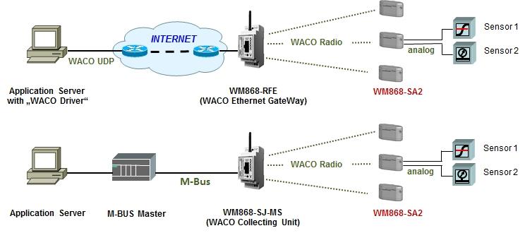 WM868-SA2 obr