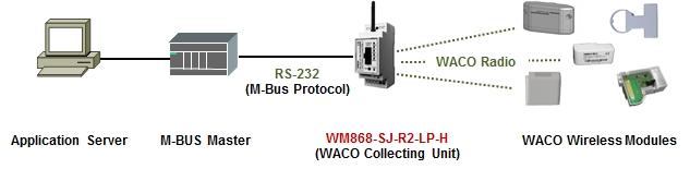 WM868-SJ-R2-LP-H obr