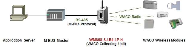 WM868-SJ-R4-LP-H obr