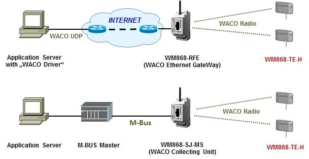 WM868-TE-H OBR